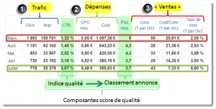 Reporting de campagne Adwords