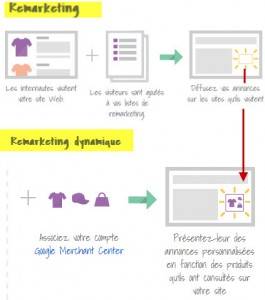 retargeting dynmique