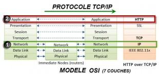 protocole tcp ip