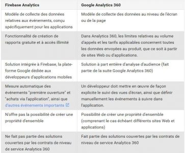 Firebase Vs Google Analytics