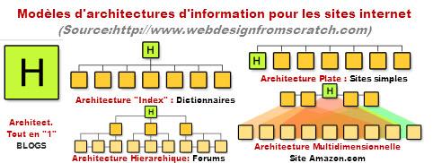 5 modèles d'architecture de sites internet.