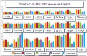 Tableau des thèmes traités dans les blogs
