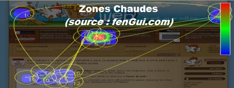 Zones sensibles d'une interface web