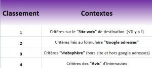 L'impact des contextes selon le type de requêtes google