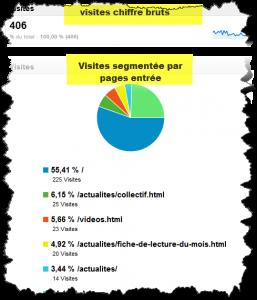Croisement des données dans Google analytics
