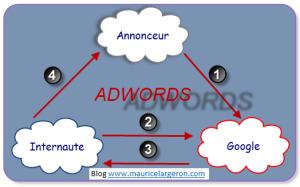 Schéma des acteurs adwords
