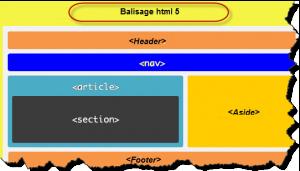 Syntaxe des balises html