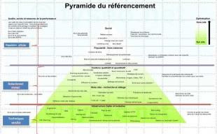 Représentation des niveaux en référencement (source: christophe Benoit)