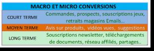 Micro et Macro conversions