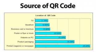Usages des QR code
