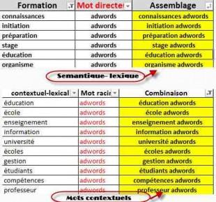 Sémantique lexicale et contexte mot clé