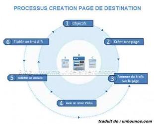 Processus création d'une Page. de destination