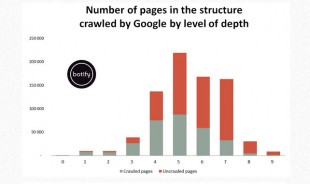 analyse du crawl de google bot