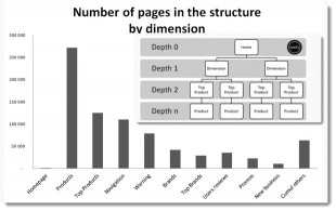 analyse des pages par dimension