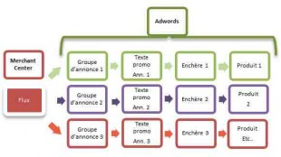 Optimisation structure adwords