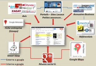 acteurs seo local
