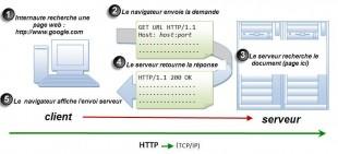 architecture client serveur