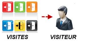 visiteurs et visites