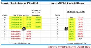 consequence qs sur prix cpc