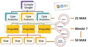 architecture-compte-analytics
