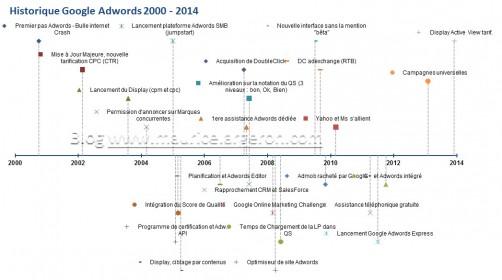 Timeline Google Adwords