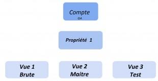 Structure de Base GA