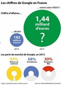 Activité de G. France