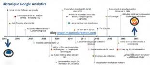 historique-google-analytics