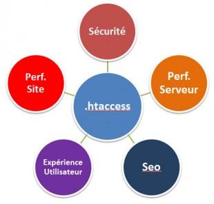 5 Domaines pour l'htaccess