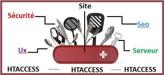 Définition et configurations du fichier htaccess