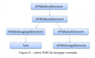 Hierarchie d'un document traité par un navigateur