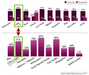Investissements 2014 dans différents leviers online