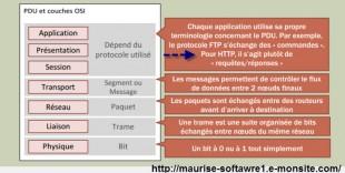 Le navigateur application intégrée du modèle OSI