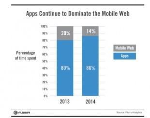 Domination des Mobiles Apps sur les Web Apps