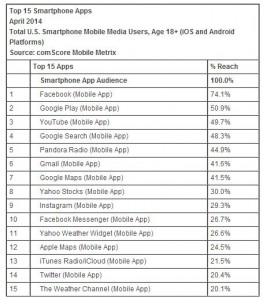 Top Audience par Apps.
