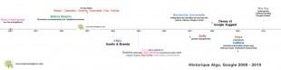 Historique Algo. Google 2000-2010