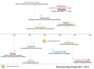 Evolution Algorithme recherche G. 2011-2015