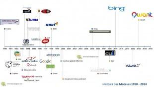Timeline moteurs de recherche 1990 - 2014