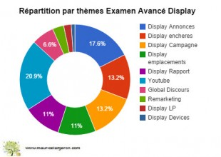 "90 questions avec un + sur le Display ""standard"""