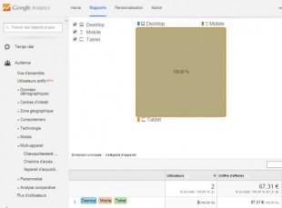 Conversions de 2 acheteurs utilisant 3 devices (desktop, tablette, mobile)