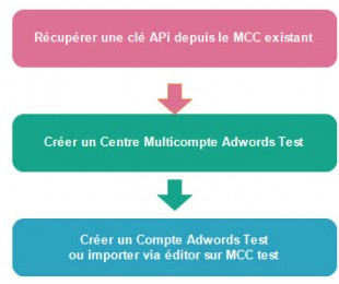 "Mise en place ""Mcc test "" adwords"
