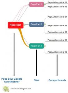 Architecture sémantique pour requete web