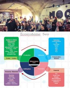 Seo centre de l' Ecosystème !