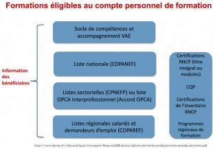 Formations eligibles au cpf