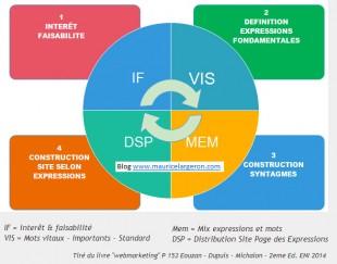 methode élaboration contenu site web