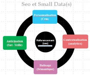 Small Data et Seo