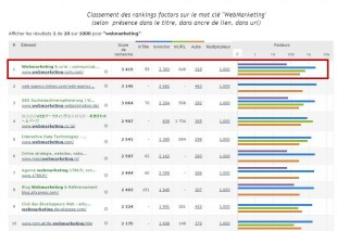backlinks et webmarketing