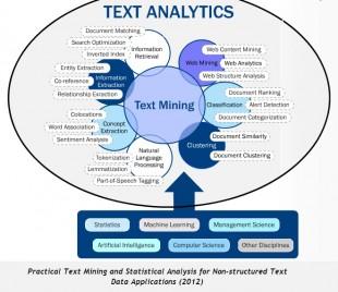 Univers du Text Mining