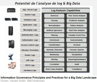 Fichiers log et big data