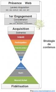 Processus et challenge relation client